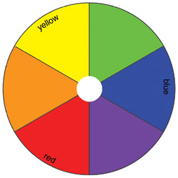 The Traditional Pigment Based Color Wheel Developed By Herbert Ives Shows Three Primary Colors Red Yellow And Blue With Their Secondary