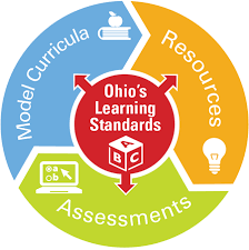 Correlation to the Ohio Learning Standards for Mathematics