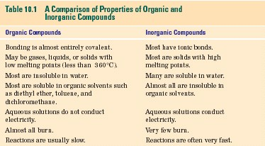 solubility behavior of organic compounds