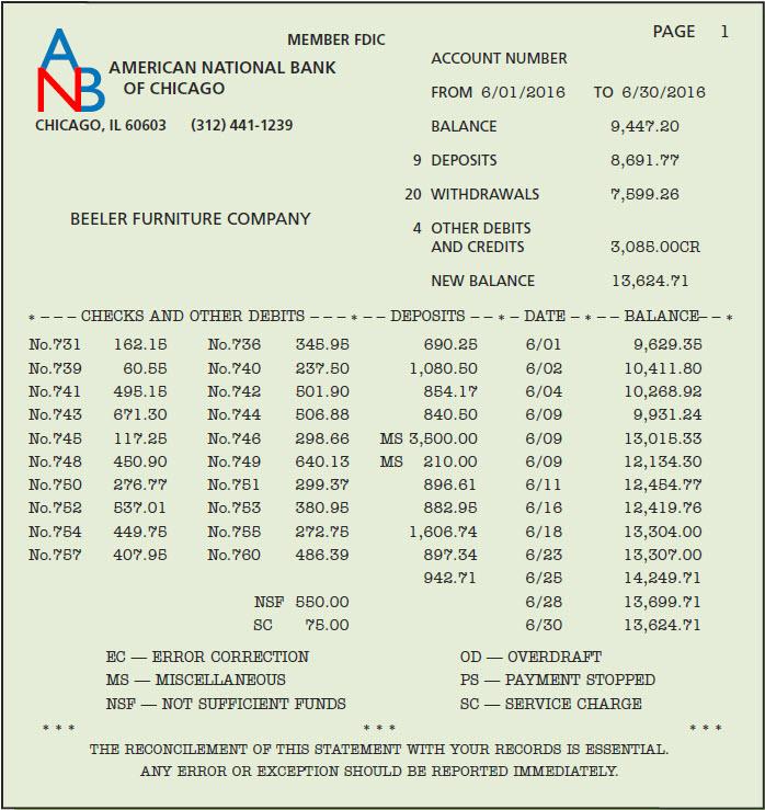 solved beeler furniture company deposits all cash receipt